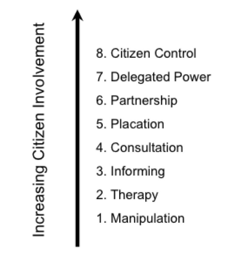 Ladder of Citizen Participation Arnstein