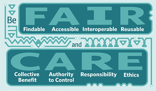 A graphic from the Global Indigenous Data Alliance (2019) encouraging the use of CARE principles to encourage Indigenous data sovereignty alongside Wilkinson et al's (2016) FAIR open data principles.