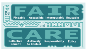 "The CARE principles, which are ""collective benefit, authority to control, responsibility, and ethics"", contrasted with the FAIR principles, which are ""findable, accessible, interoperable, and reusable"" (GIDA, 2019)"