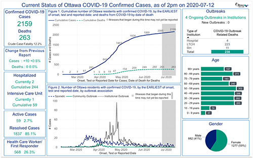 A screenshot of the city of Ottawa's COVID-19 dashboard, which effectively condenses complex data on COVID-19 cases and outcomes into bite-sized visualizations (Ottawa Public Health, 2020).